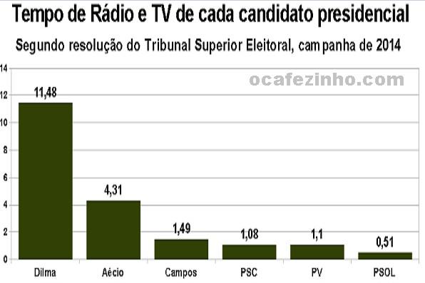 TEMPO DE TV